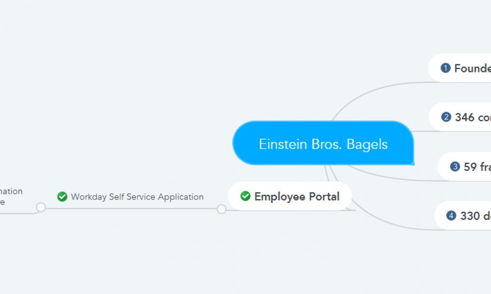 Einstein Bros. Bagels Pay Stubs & W2s