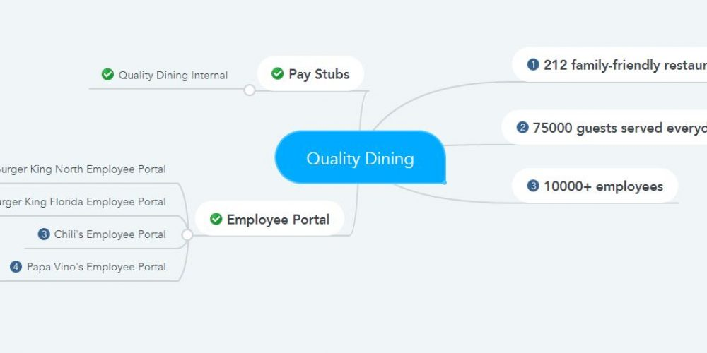 Quality Dining Pay Stubs & W2s