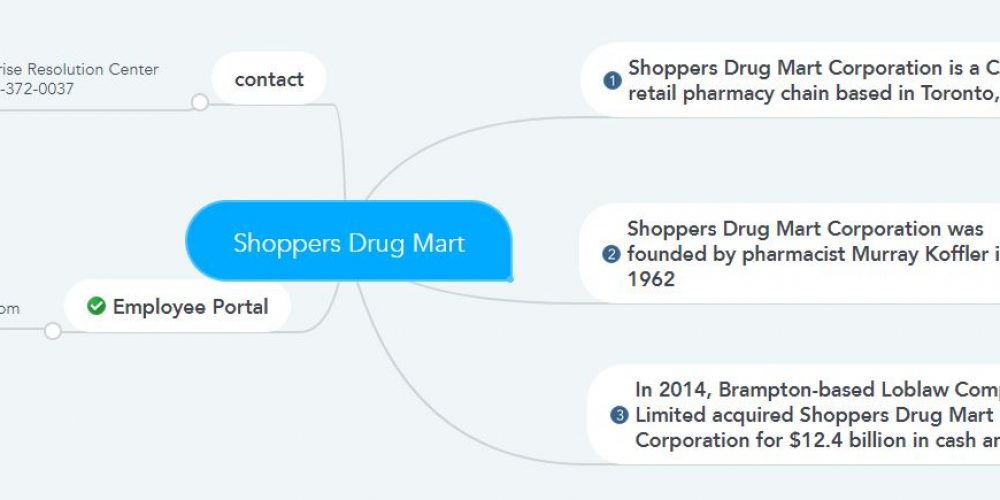 Shoppers Drug Mart Pay Stubs & Tax Forms
