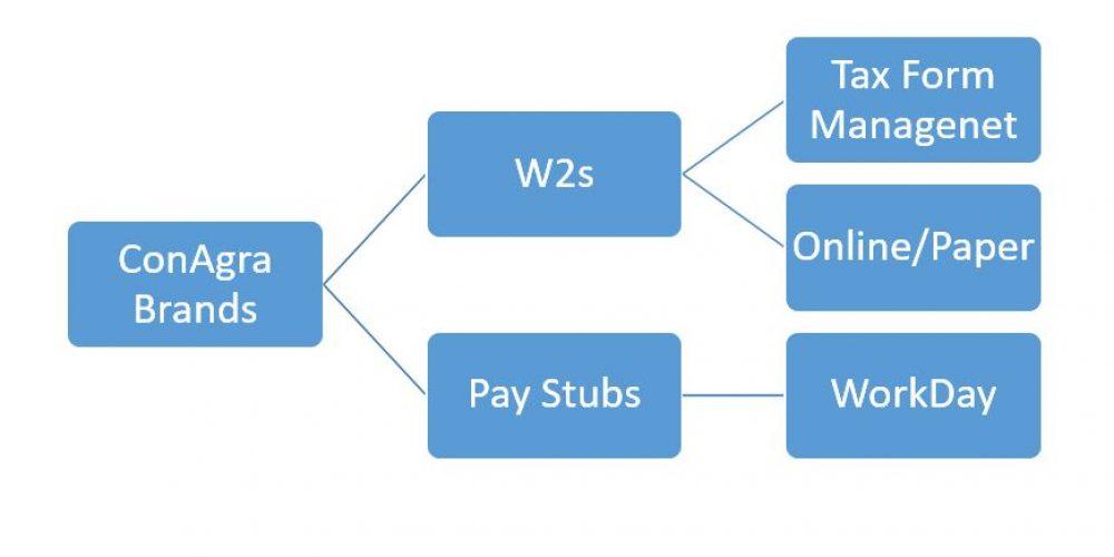 ConAgra Brands Pay Stubs & W2s