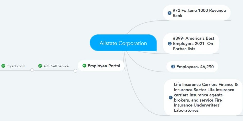 Allstate Employee Pay stubs & W2s