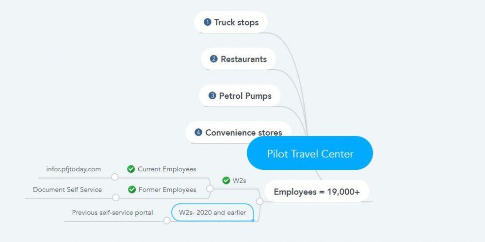 Pilot Travel Center W2s