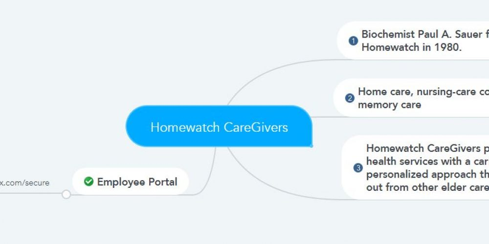 Homewatch Caregivers Pay Stubs & W2s